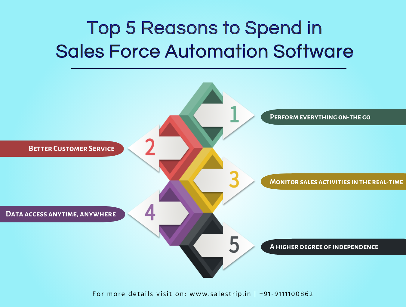 sales force automation software, Salestrip Sales Force Automation, Pharma SFA, MR Reporting Software